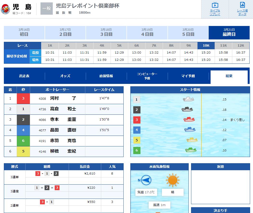 優良競艇予想サイト 競艇IMPACT(競艇インパクト)の有料プラン「3rd Impact(デイ)」2020年3月21日1レース目結果 競艇予想サイトの口コミ検証や無料情報の予想結果も公開中