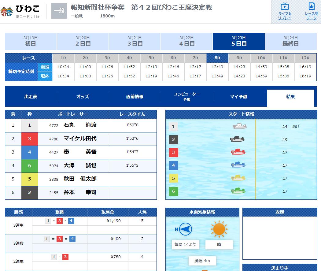 優良競艇予想サイト 競艇IMPACT(競艇インパクト)の有料プラン「2nd Impact(デイ)」2020年3月23日2レース目結果 競艇予想サイトの口コミ検証や無料情報の予想結果も公開中