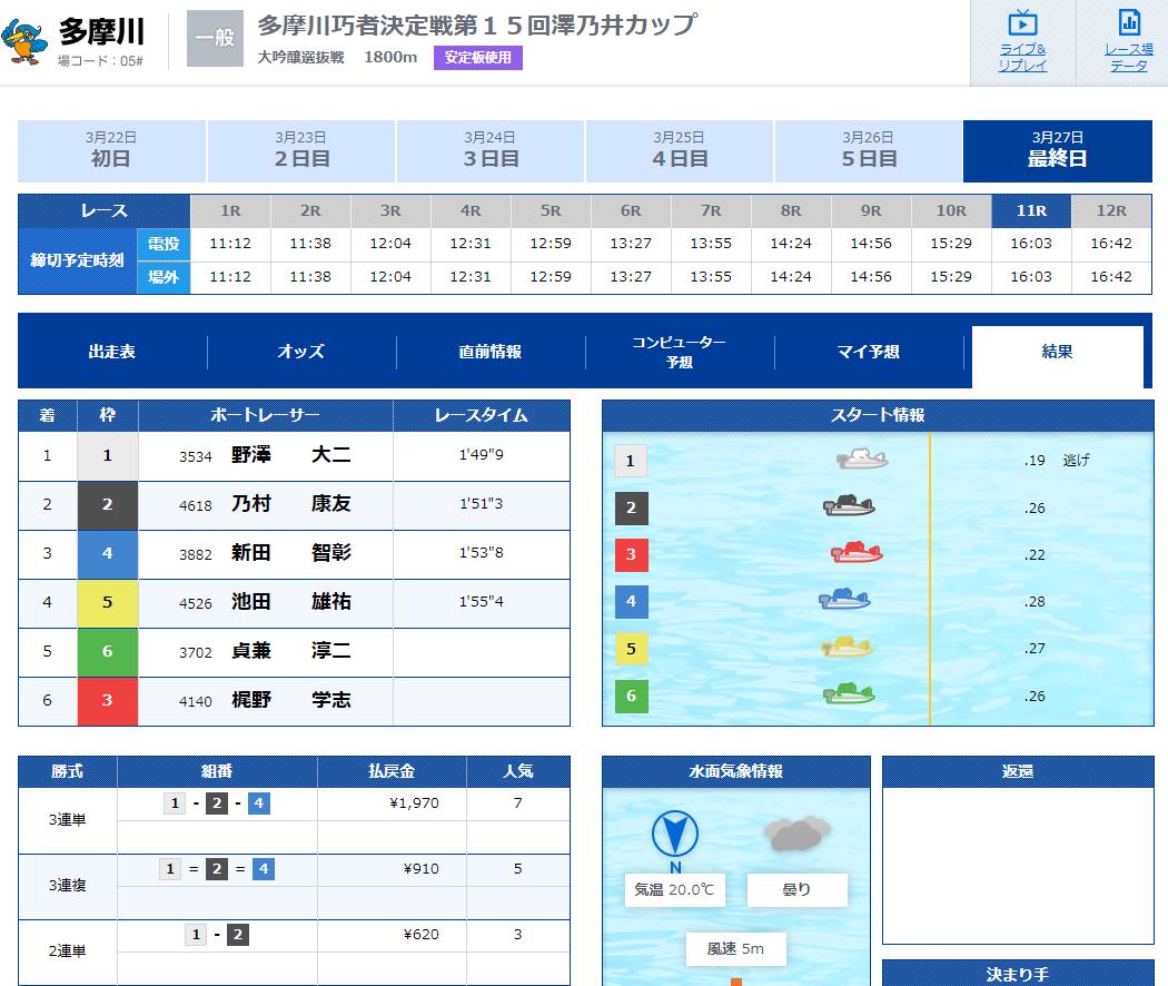 優良競艇予想サイト 競艇IMPACT(競艇インパクト)の有料プラン「3rd Impact(デイ)」2020年3月27日2レース目結果 競艇予想サイトの口コミ検証や無料情報の予想結果も公開中