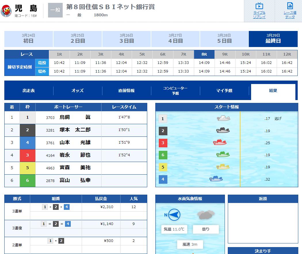 優良競艇予想サイト 競艇IMPACT(競艇インパクト)の有料プラン「4th Impact(デイ)」2020年3月29日1レース目結果 競艇予想サイトの口コミ検証や無料情報の予想結果も公開中
