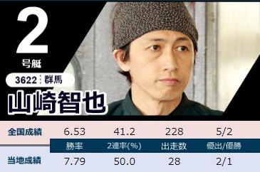 2020下関周年G1「競帝王決定戦」初日ドリーム 2号艇 山崎智也選手 ボートレース下関・競艇