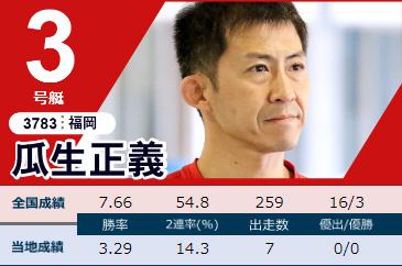 2020下関周年G1「競帝王決定戦」初日ドリーム 3号艇 瓜生正義選手 ボートレース下関・競艇