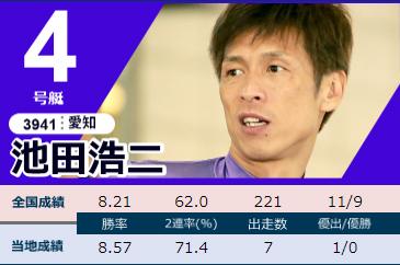 2020下関周年G1「競帝王決定戦」初日ドリーム 4号艇 池田浩二選手 ボートレース下関・競艇
