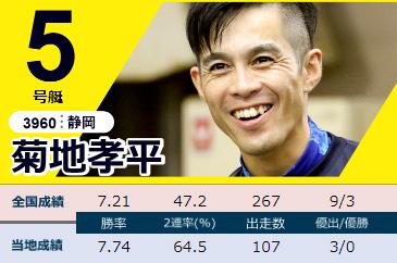 2020下関周年G1「競帝王決定戦」初日ドリーム 5号艇 菊地孝平選手 ボートレース下関・競艇