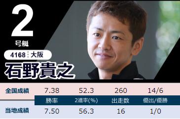 2020下関周年G1「競帝王決定戦」2日目ドリーム 2号艇 石野貴之選手 ボートレース下関・競艇