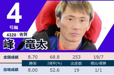 2020下関周年G1「競帝王決定戦」2日目ドリーム 4号艇 峰竜太選手 ボートレース下関・競艇