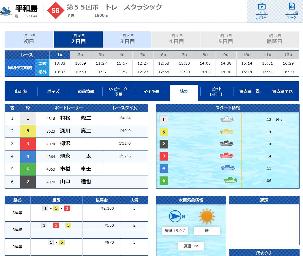2020年3月18日SGクラシック2日目1Rで村松修二選手がSG初勝利!ボートレース平和島・競艇