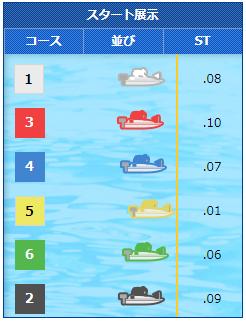 2020年3月18日SGクラシック2日目4Rで下出卓矢選手がSG初勝利!スタート展示 ボートレース平和島・競艇