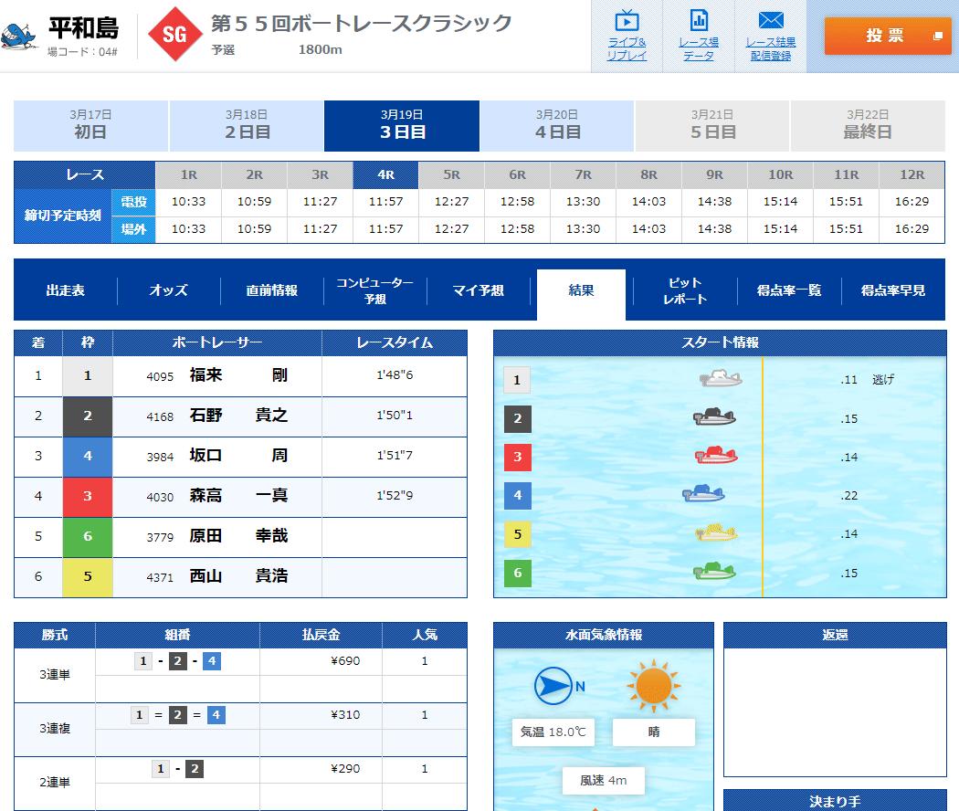 2020年3月19日SGクラシック3日目4Rで福来剛選手がSG初勝利!デビュー20年目で待ちに待ったSG出場 ボートレース平和島・競艇