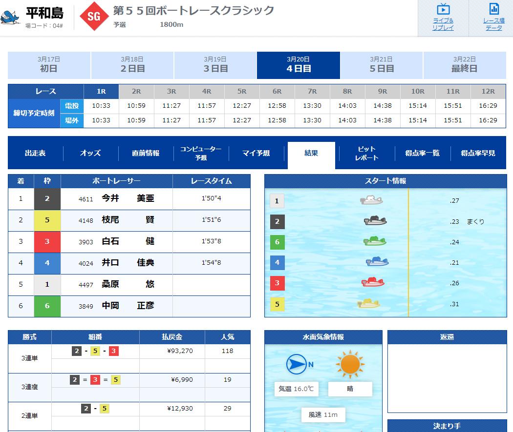 2020年3月20日SGクラシック4日目1R結果 今井美亜選手がSG初勝利!水神祭 ボートレース平和島・競艇