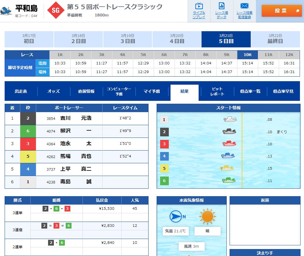 2020年3月21日SGボートレースクラシック準優勝戦10R結果 1着吉川元浩選手 ボートレース平和島・競艇