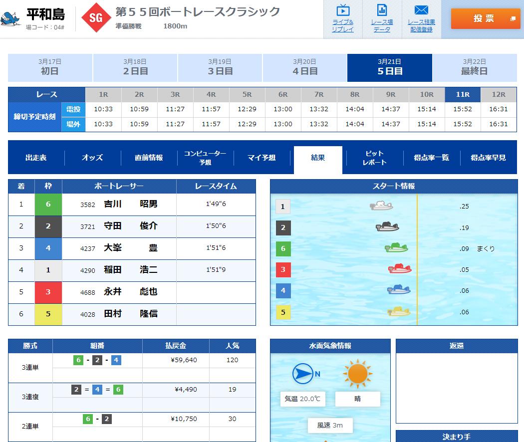 2020年3月21日SGボートレースクラシック準優勝戦11R結果 1着吉川昭男選手 ボートレース平和島・競艇