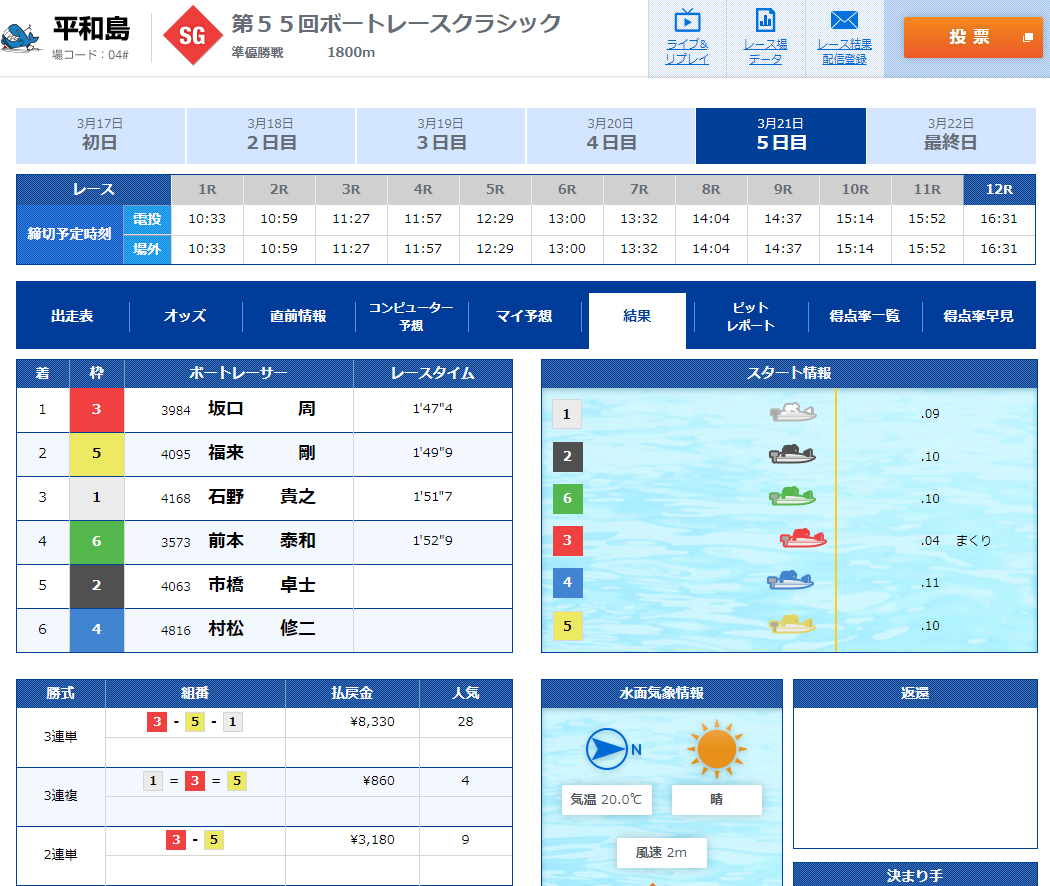 2020年3月21日SGボートレースクラシック準優勝戦12R結果 1着坂口周選手 ボートレース平和島・競艇