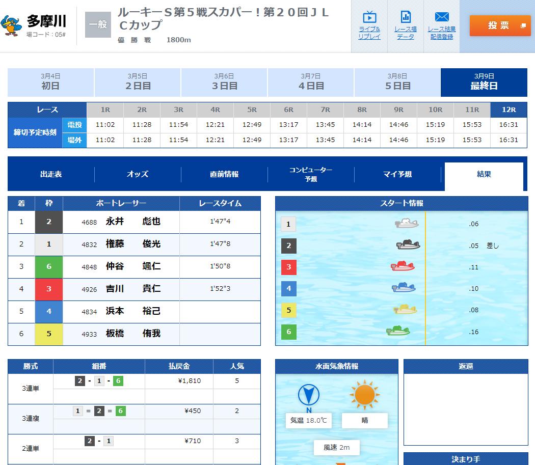 【競艇ルーキーシリーズ】多摩川優勝は永井彪也選手!優勝戦結果 ボートレース多摩川
