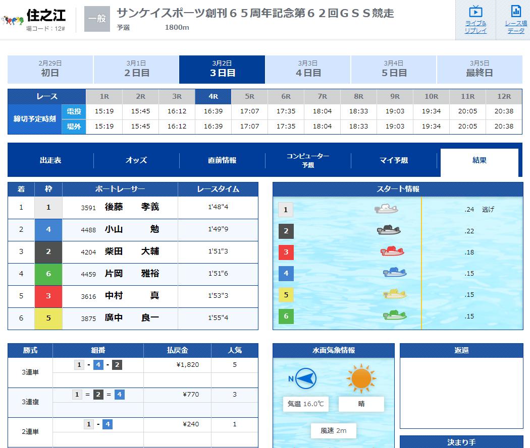 優良競艇予想サイト 競艇V-MAX(ブイマックス)の有料プラン「HIGH×RACE」2020年3月2日コロガシ結果 競艇予想サイトの口コミ検証や無料情報の予想結果も公開中
