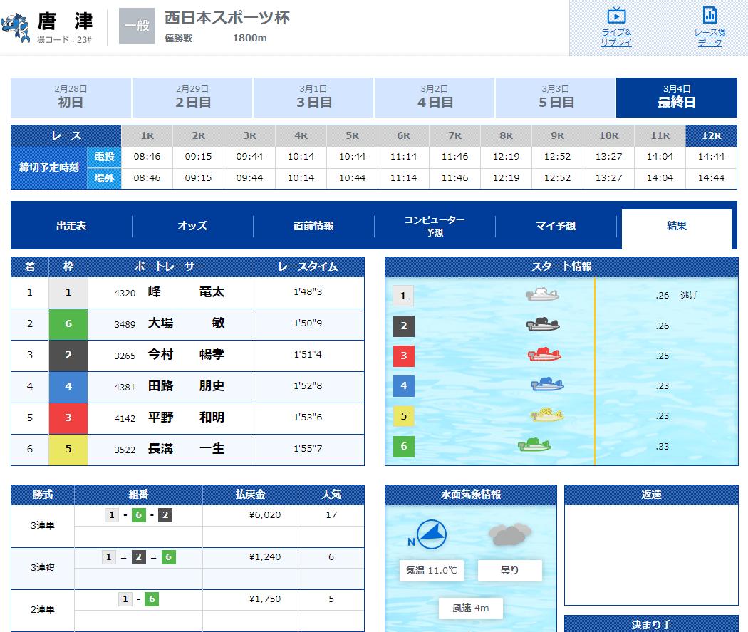 優良競艇予想サイト 競艇V-MAX(ブイマックス)の有料プラン「九州×RACE」2020年3月4日1レース目結果 競艇予想サイトの口コミ検証や無料情報の予想結果も公開中