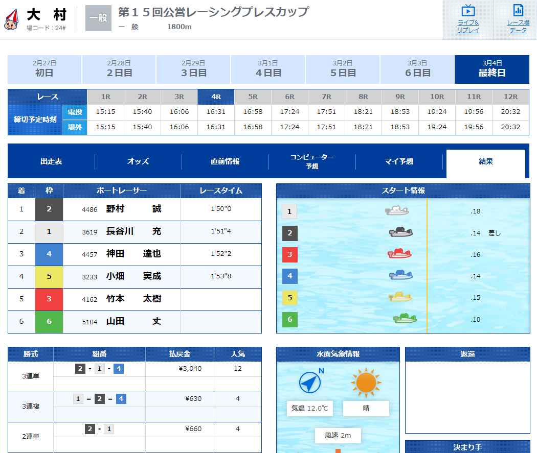 優良競艇予想サイト 競艇V-MAX(ブイマックス)の有料プラン「九州×RACE」2020年3月4日2レース目結果 競艇予想サイトの口コミ検証や無料情報の予想結果も公開中