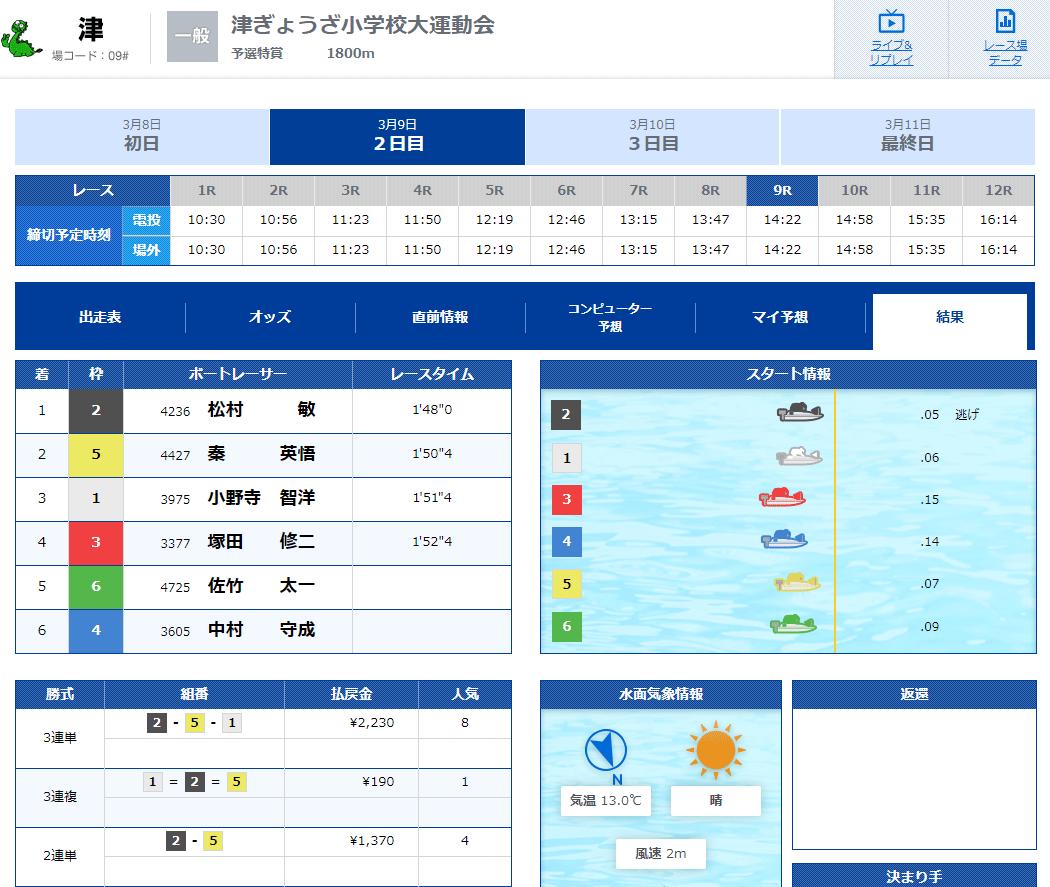優良競艇予想サイト 競艇V-MAX(ブイマックス)の有料プラン「東海×RACE」2020年3月9日1レース目結果 競艇予想サイトの口コミ検証や無料情報の予想結果も公開中
