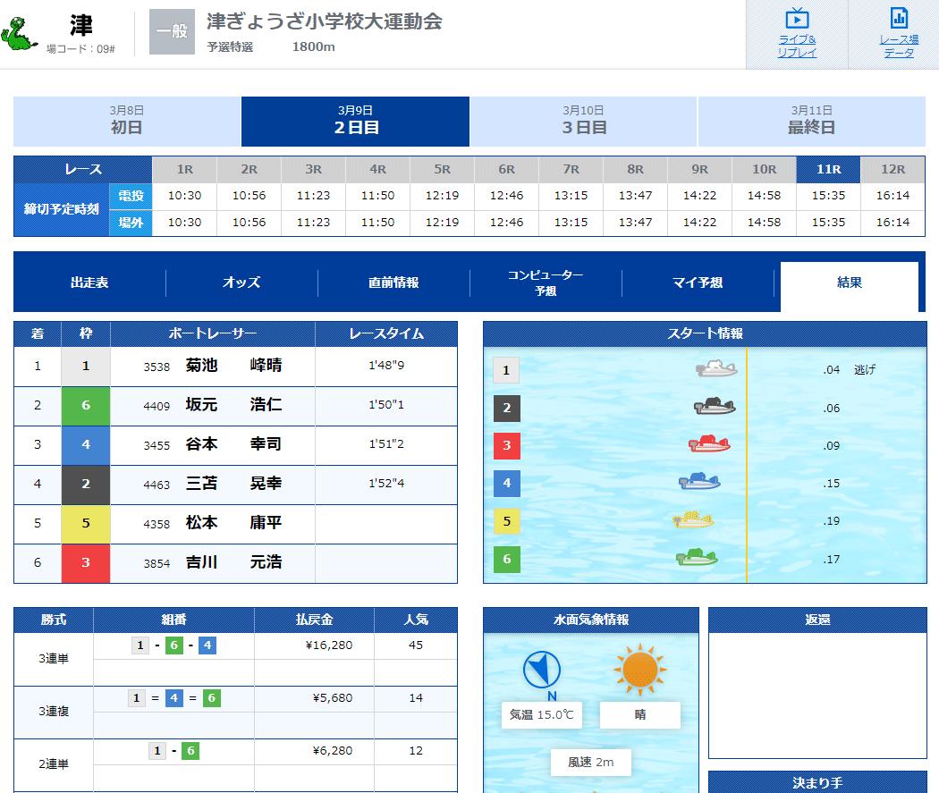 優良競艇予想サイト 競艇V-MAX(ブイマックス)の有料プラン「東海×RACE」2020年3月9日2レース目結果 競艇予想サイトの口コミ検証や無料情報の予想結果も公開中