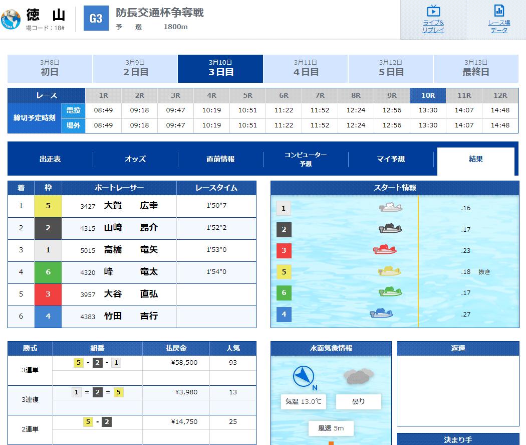 優良競艇予想サイト 競艇V-MAX(ブイマックス)の有料プラン「中国四国×RACE」2020年3月10日1レース目結果 競艇予想サイトの口コミ検証や無料情報の予想結果も公開中
