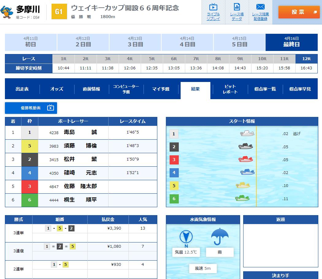 【競艇G1】2020年4月ウェイキーカップ優勝は毒島誠選手!優勝戦結果 ボートレース多摩川周年記念