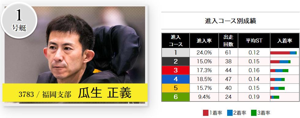 2020芦屋周年G1「全日本王座決定戦」初日ドリーム 1号艇 瓜生正義選手 ボートレース芦屋・競艇