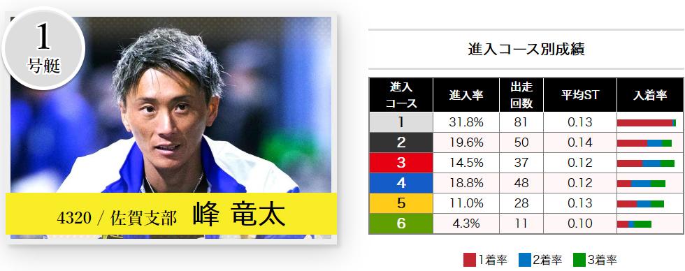 2020芦屋周年G1「全日本王座決定戦」2日目ドリーム 1号艇 峰竜太選手 ボートレース芦屋・競艇