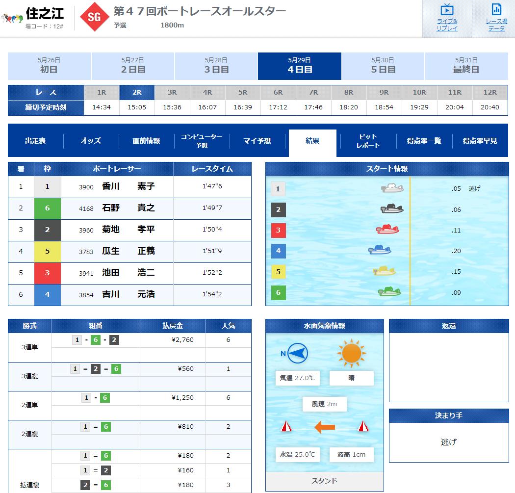 競艇選手 滋賀支部の香川素子選手は大阪府出身のボートレーサー デビュー23年でSG初出場!SG初勝利のレース
