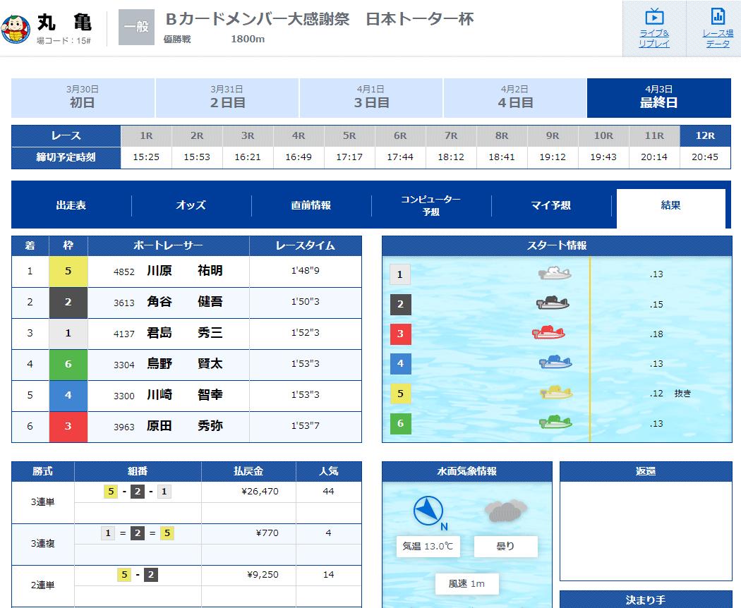 2020年4月3日まるがめで川原祐明選手がデビュー初優勝 重成一人選手の弟子 ボートレースまるがめ・丸亀競艇場