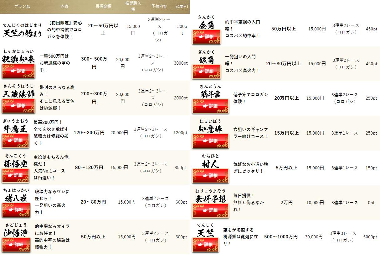 悪徳 舟遊記(しゅうゆうき) 競艇予想サイトの口コミ検証や無料情報の予想結果も公開中