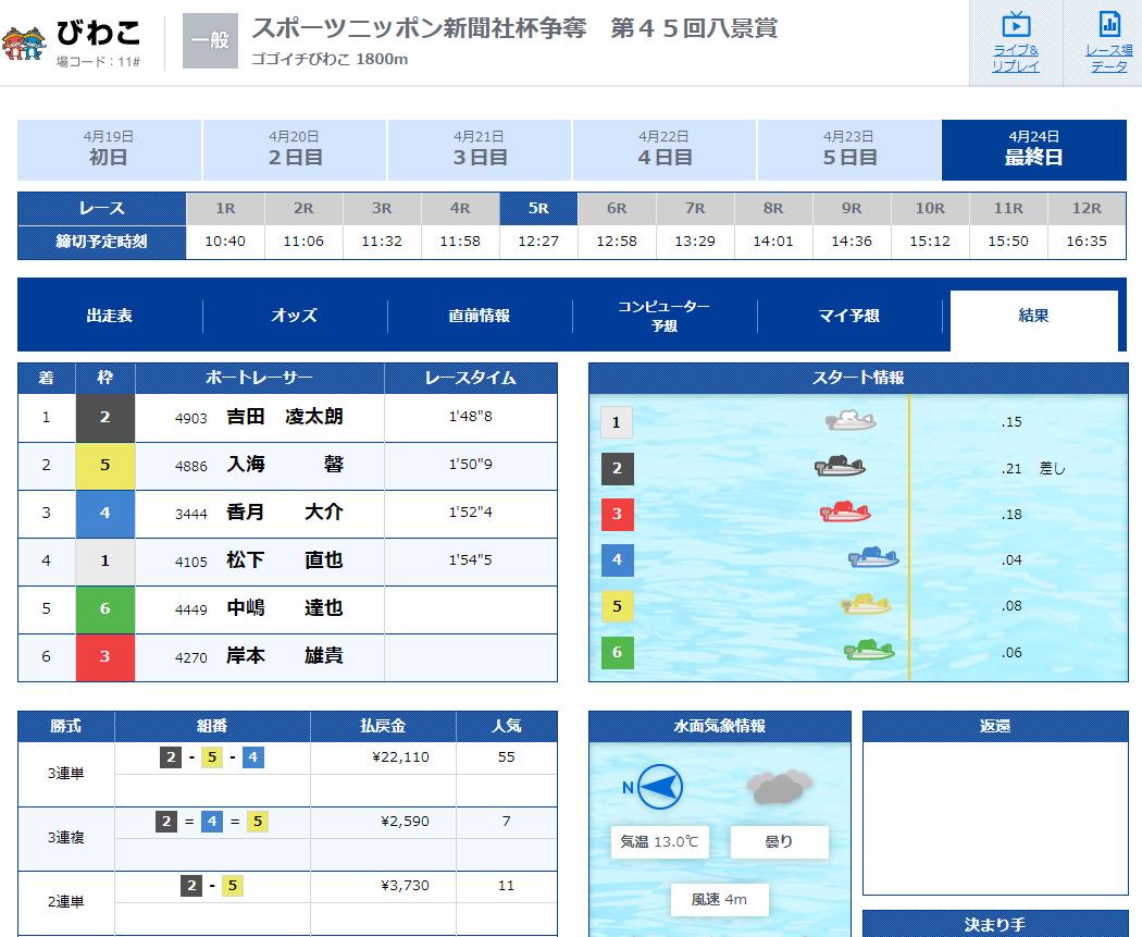 悪徳 舟遊記(しゅうゆうき) 競艇予想サイトの口コミ検証や無料情報の予想結果も公開中 無料情報結果