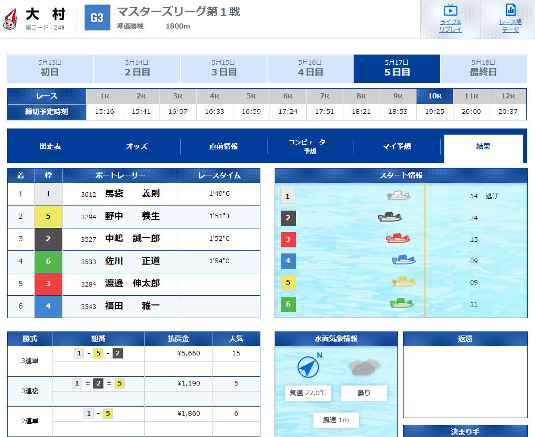 【競艇G3】野中義生選手がマスターズリーグ第1戦 優勝!静岡支部。ボートレース大村・競艇
