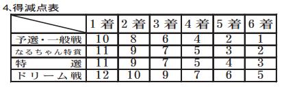 2021前期 競艇選手 級別審査基準 勝率の出し方・着順点 各級別A1・A2・B1・B2のボーダー