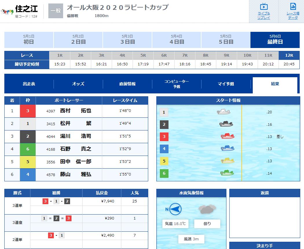 2020年5月オール大阪「ラピートカップ」優勝は西村拓也選手! ボートレース住之江・競艇・GW地元戦・一般戦