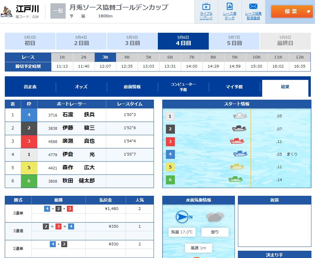 石渡鉄兵選手が前人未到の江戸川300勝を達成したレースの結果 ボートレース江戸川・競艇・一般戦