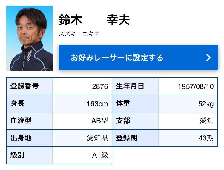 競艇選手 山口支部の今村豊選手はボートレーサー界のレジェンド 鈴木幸夫選手