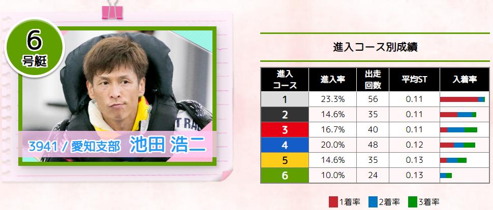 G1徳山周年 徳山クラウン争奪戦 ドリーム戦6号艇 池田浩二選手 ボートレース徳山・競艇