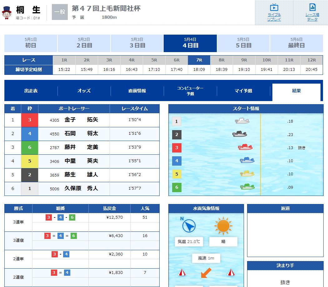 優良競艇予想サイト 競艇V-MAX(ブイマックス)のメール情報「イースト-桐生-」2020年5月4日単発レース結果 競艇予想サイトの口コミ検証や無料情報の予想結果も公開中
