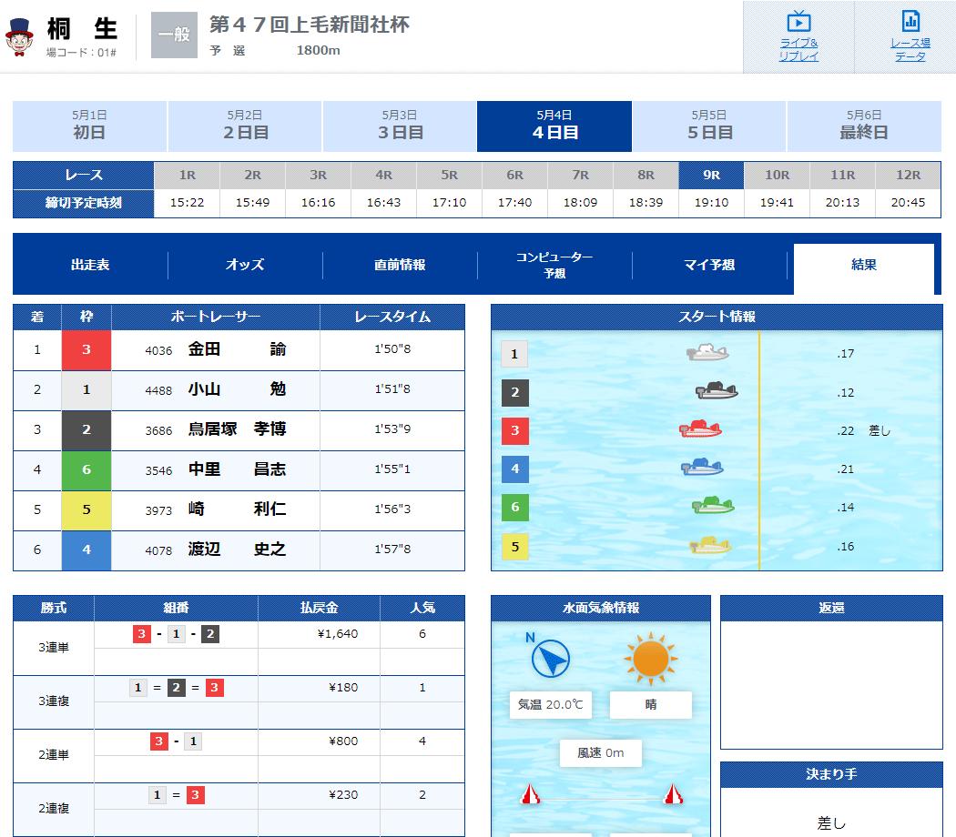優良競艇予想サイト 競艇V-MAX(ブイマックス)のメール情報「イースト-桐生-」2020年5月4日1レース目結果 競艇予想サイトの口コミ検証や無料情報の予想結果も公開中