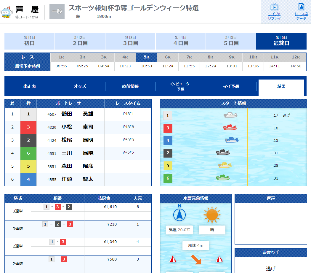 優良競艇予想サイト 競艇V-MAX(ブイマックス)のメール情報「万舟チャレンジ-朝-」2020年5月6日1レース目結果 競艇予想サイトの口コミ検証や無料情報の予想結果も公開中