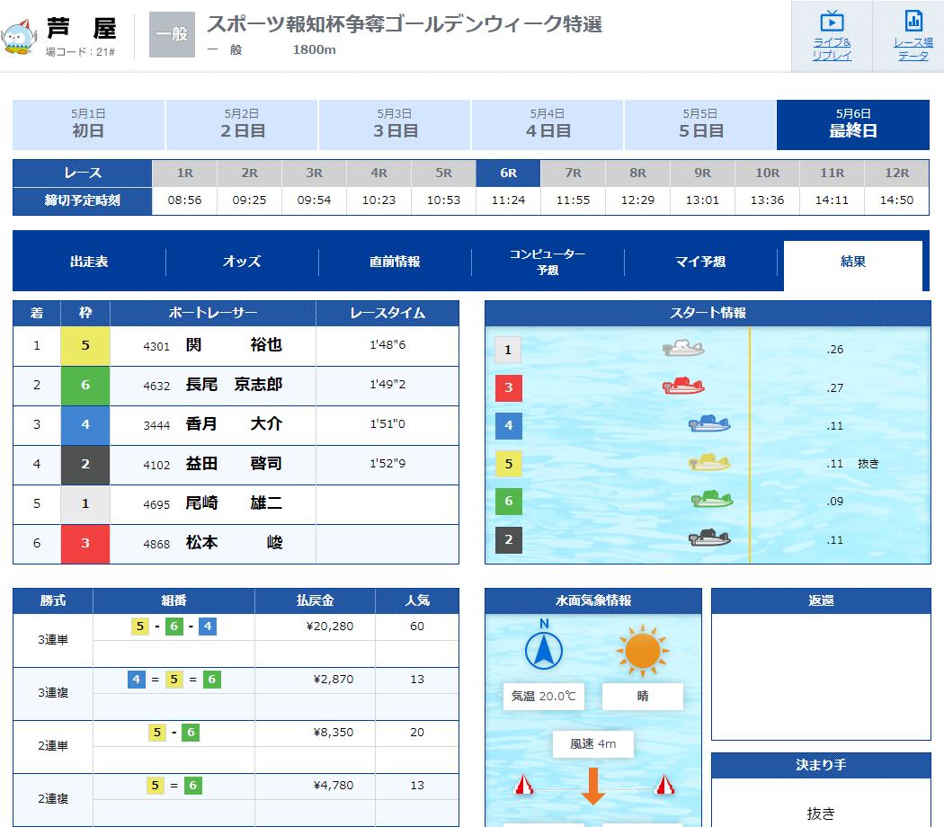 優良競艇予想サイト 競艇V-MAX(ブイマックス)のメール情報「万舟チャレンジ-朝-」2020年5月6日3レース目結果 競艇予想サイトの口コミ検証や無料情報の予想結果も公開中