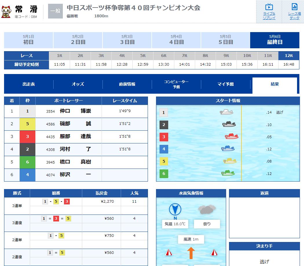 優良競艇予想サイト 競艇V-MAX(ブイマックス)のメール情報「万舟チャレンジ-昼-」2020年5月6日3レース目結果 競艇予想サイトの口コミ検証や無料情報の予想結果も公開中