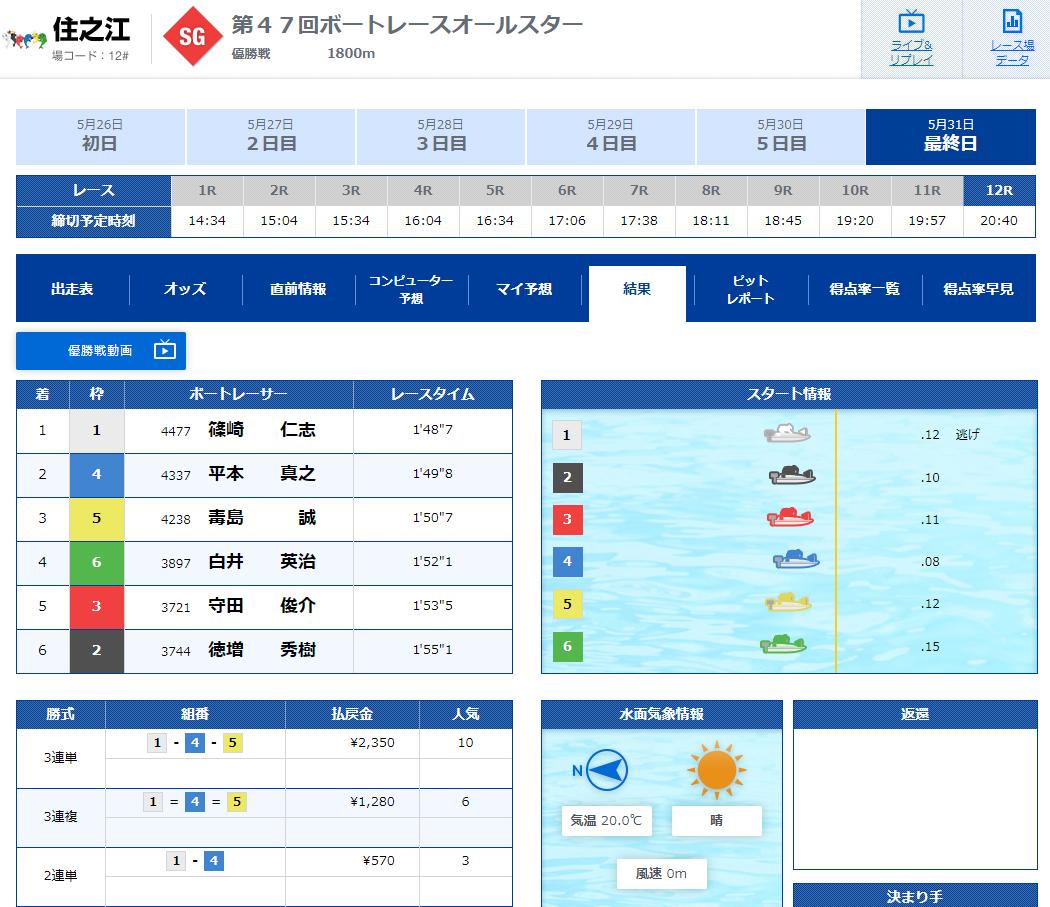 2020年 SGボートレースオールスター優勝戦結果 ボートレース住之江・ナイターSG