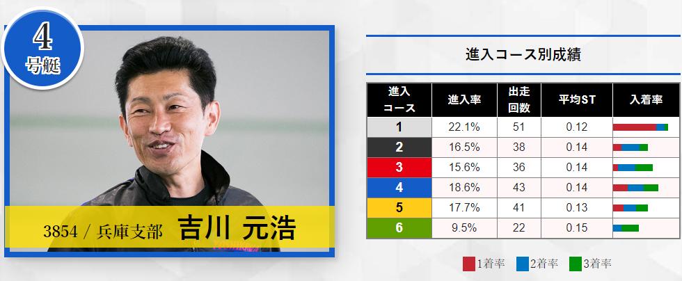 2020年宮島SG「グランドチャンピオン」ドリーム戦 4号艇 吉川元浩選手 ボートレース宮島