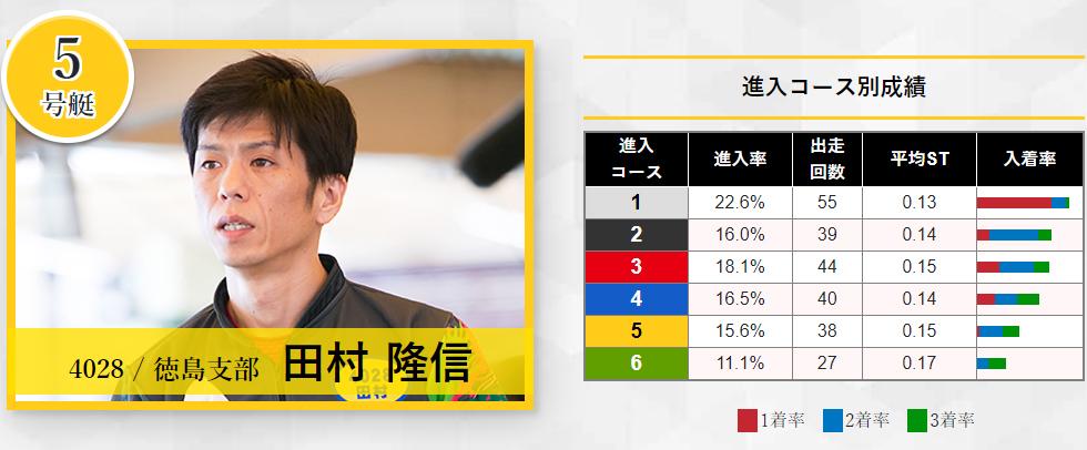 2020年宮島SG「グランドチャンピオン」ドリーム戦 5号艇 田村隆信選手 ボートレース宮島