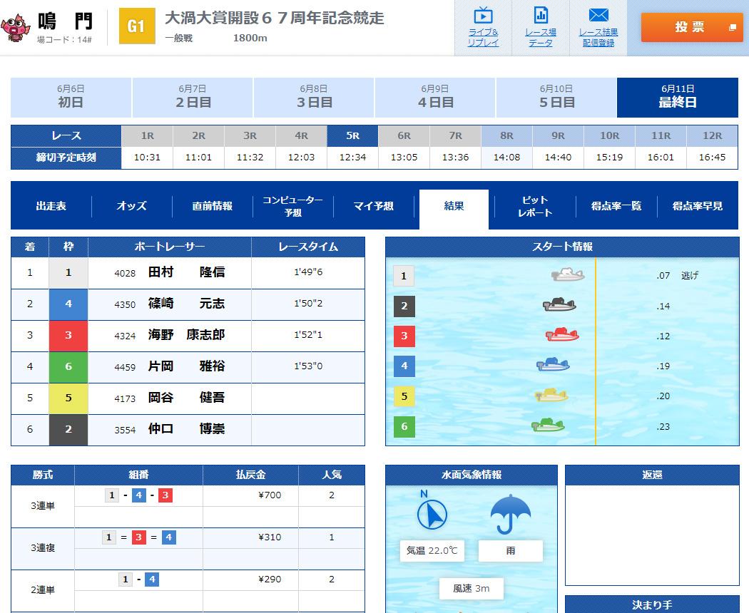 悪徳 競艇トップ 競艇予想サイトの中でも優良サイトなのか、詐欺レベルの悪徳サイトかを口コミなどからも検証 2020年6月11日 無料情報 デイ1レース目結果