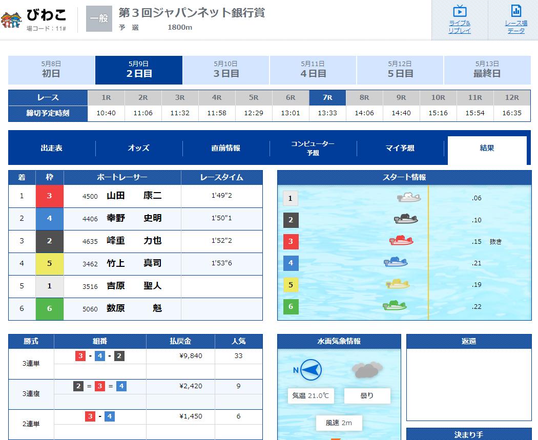 三競(さんけい)的中の法則  優良競艇予想サイト・悪徳競艇予想サイトの口コミ検証や無料情報の予想結果も公開中 2020年5月9日 無料情報結果
