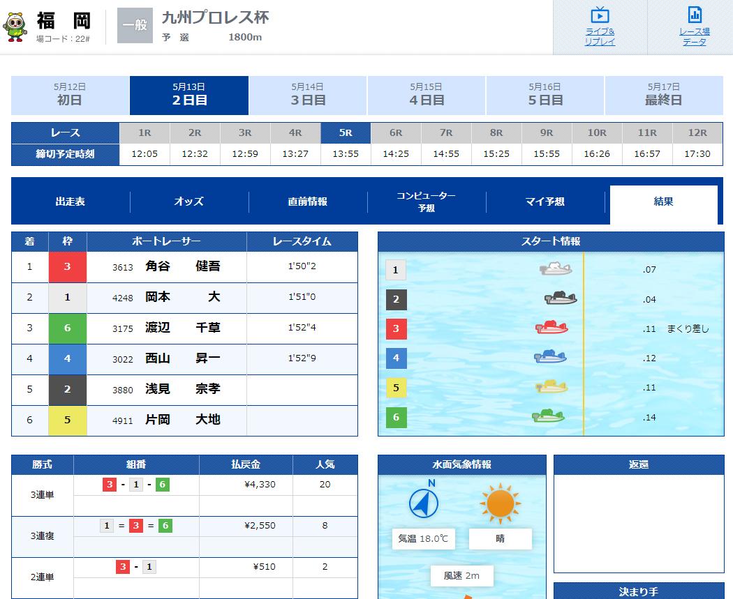三競(さんけい)的中の法則  優良競艇予想サイト・悪徳競艇予想サイトの口コミ検証や無料情報の予想結果も公開中 2020年5月13日 無料情報結果