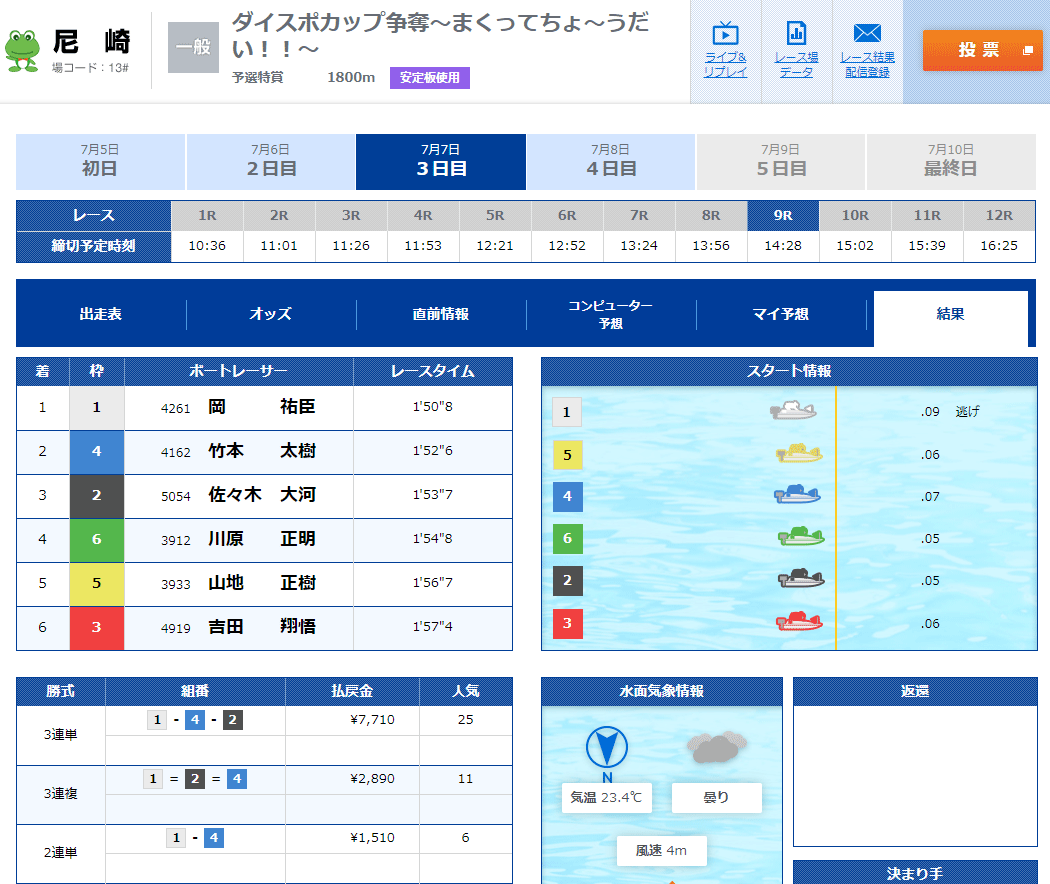 DREAMBOAT(ドリームボート)  優良競艇予想サイト・悪徳競艇予想サイトの口コミ検証や無料情報の予想結果も公開中 2020年7月7日 無料第一レース◇尼崎9R結果