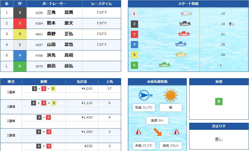 【競艇G2】7月2日10R結果 結果。江戸川634杯モーターボート大賞が強風による水面状況悪化で中止順延続き。ついに準優勝戦なしに。ボートレース江戸川・競艇